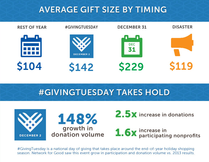 Average Gift Size By Timing