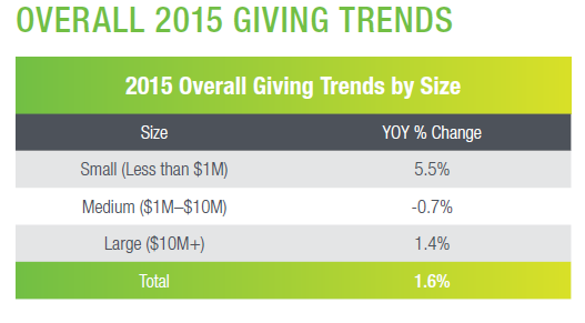 Overall Giving Trends