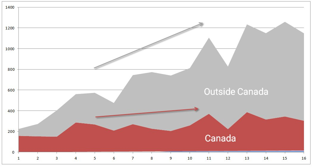 an analysis of the businesses in canada This page summarizes doing business data for canada it includes rankings,  data for key regulations and comparisons with other economies.