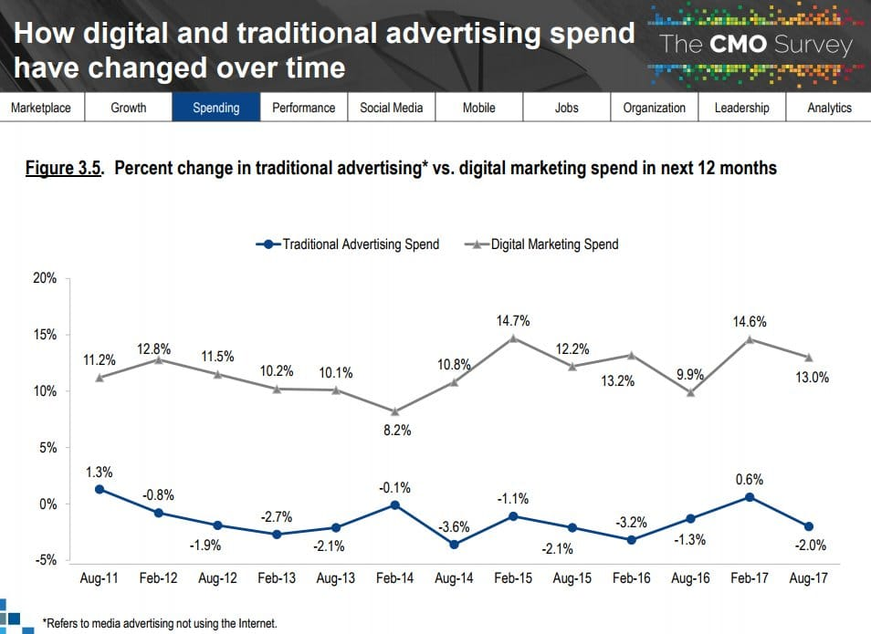Marketing Spend Trend How You Should Budget For 2018 Marketing My